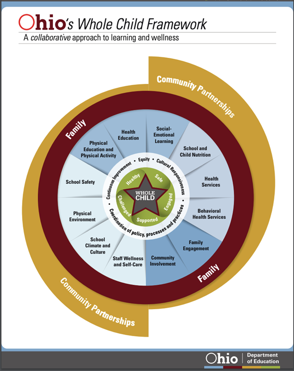 Ohio whole child framework